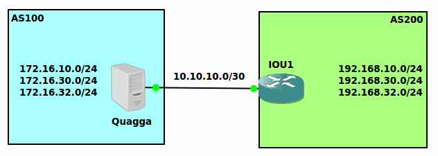 How to install Quagga on Centos 6 5 | The Routing Loop